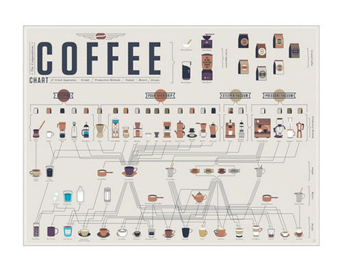 all coffee art print